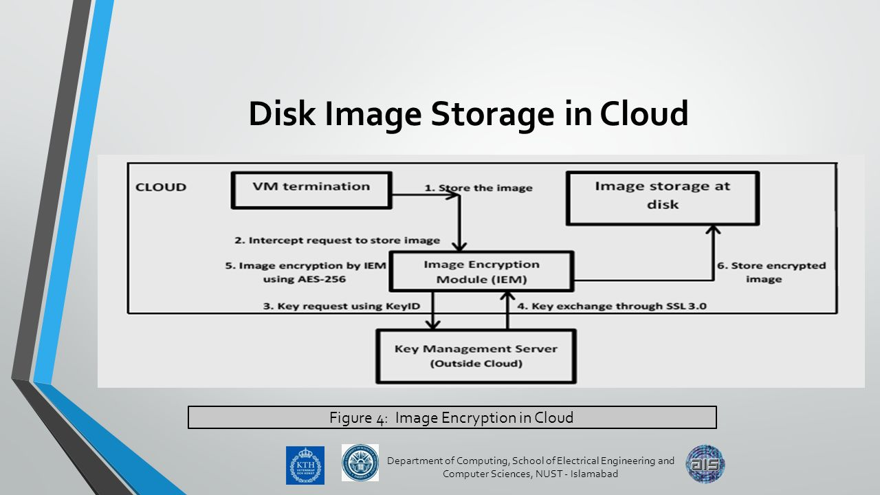 encryption and key management in cloud computing pdf