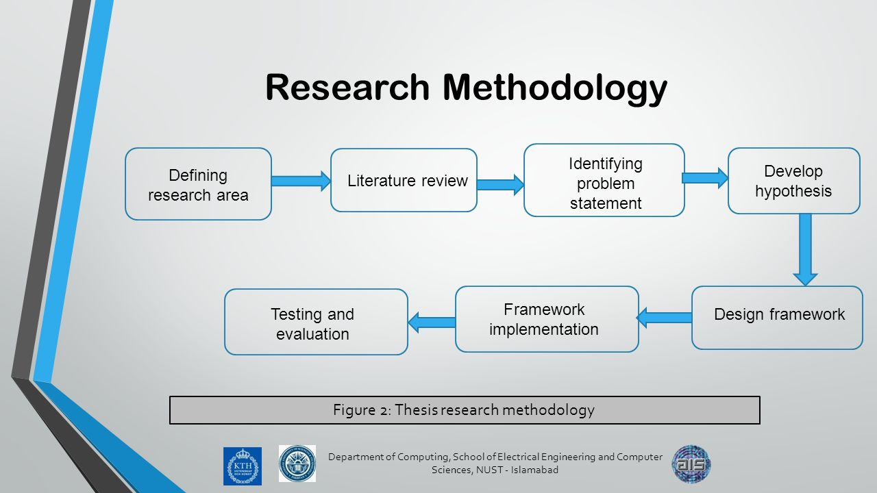 rearch methodolgy Definition of research methodology: the process used to collect information and data for the purpose of making business decisions.