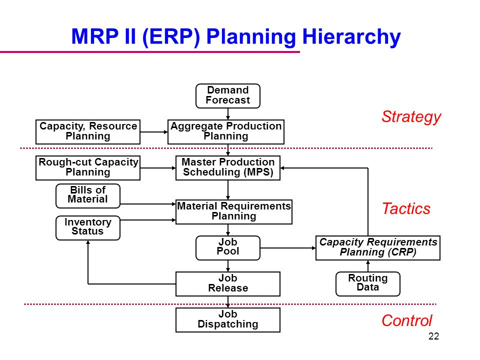 mrp materials requirements planning Material requirements planning (mrp) is a type of planning focused on the management of processes in manufacturing industries mrp looks at the availability of materials for production and other related metrics.
