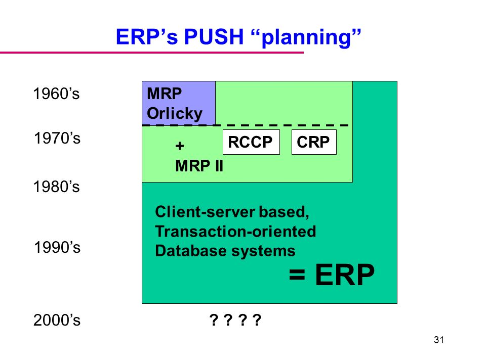 mps mrp and crp systems relationship