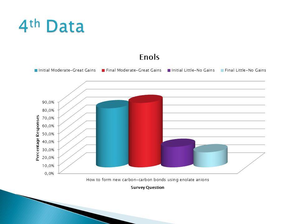 4th Data