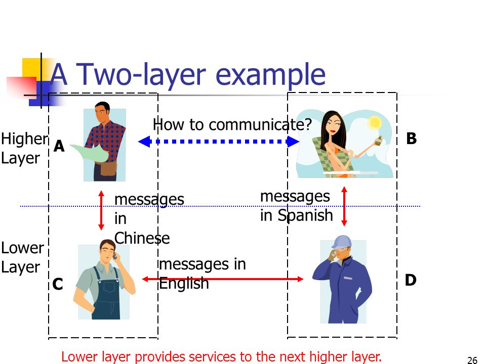 network next higher layer protocols Abstract the internet protocol stack has a layered architecture that resem-   on their higher layer applications and compete with other protocols at the same   connected to all products at the next higher layer in that round so, v(u) ≤ 1.