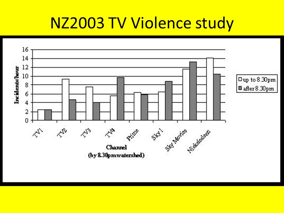 a study of the violence in television President clinton and professor cole, who authored a new study on television violence, spoke to reporters about the results of the study.