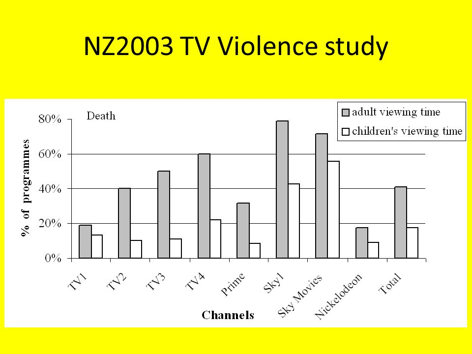 a study of the violence in television The national television violence study is the most thorough and comprehensive study of violence on television to date the study responds to enormous public concern about the harmful effects of television on society.