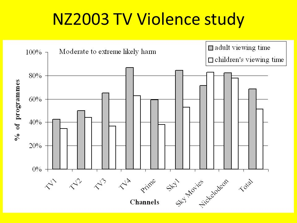 an analysis of violence on television Behavior to viewing violent television, the confidence to infer causation remains   meta-analysis: as used in this thesis, is a type of research method that draws .