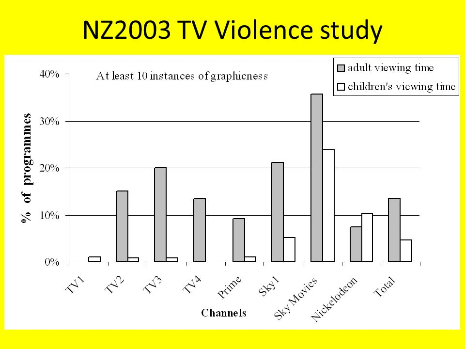 an analysis of the television violence Underlying concern for the level of violence in society, often brought into focus by particular historical events, has lead authorities in several countries to set up investigative bodies to examine the portrayal of violence on television in 1969 the us surgeon general was given the task of exploring evidence of a link between.