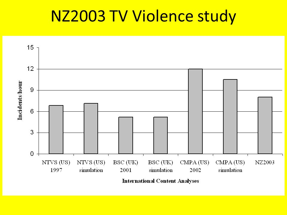 a study of the violence in television Previous article in issue: foreward to the society for the psychological study of  social issues' research summary on media violence.