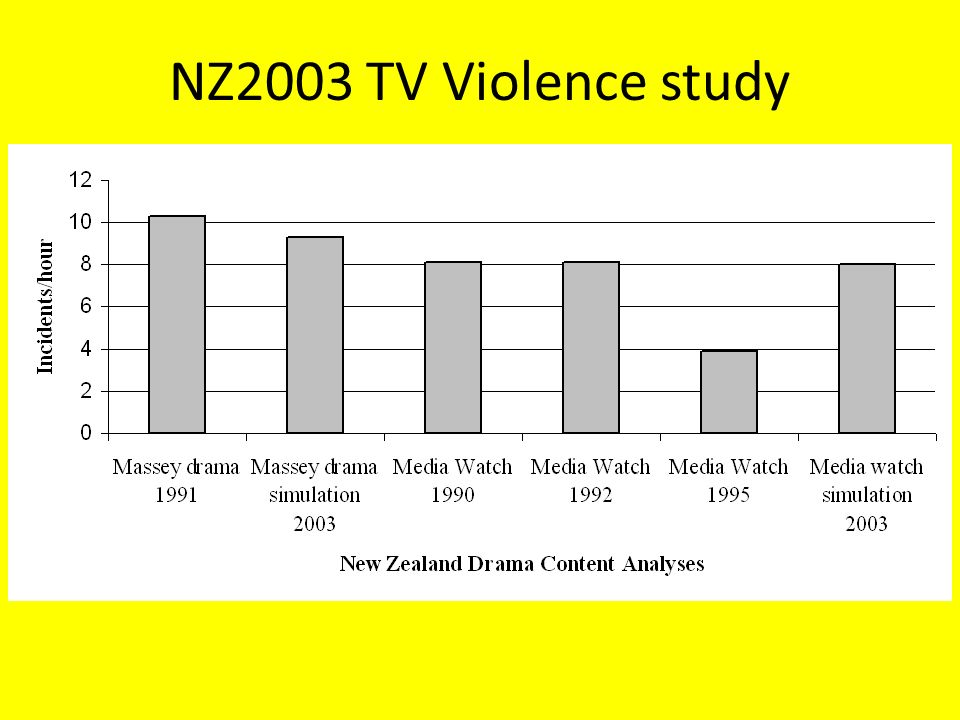 "a study on violence on tv Spssi research summary on media violence  or ""a lot"" to violence in society major newspapers and tv  study shows that providing."