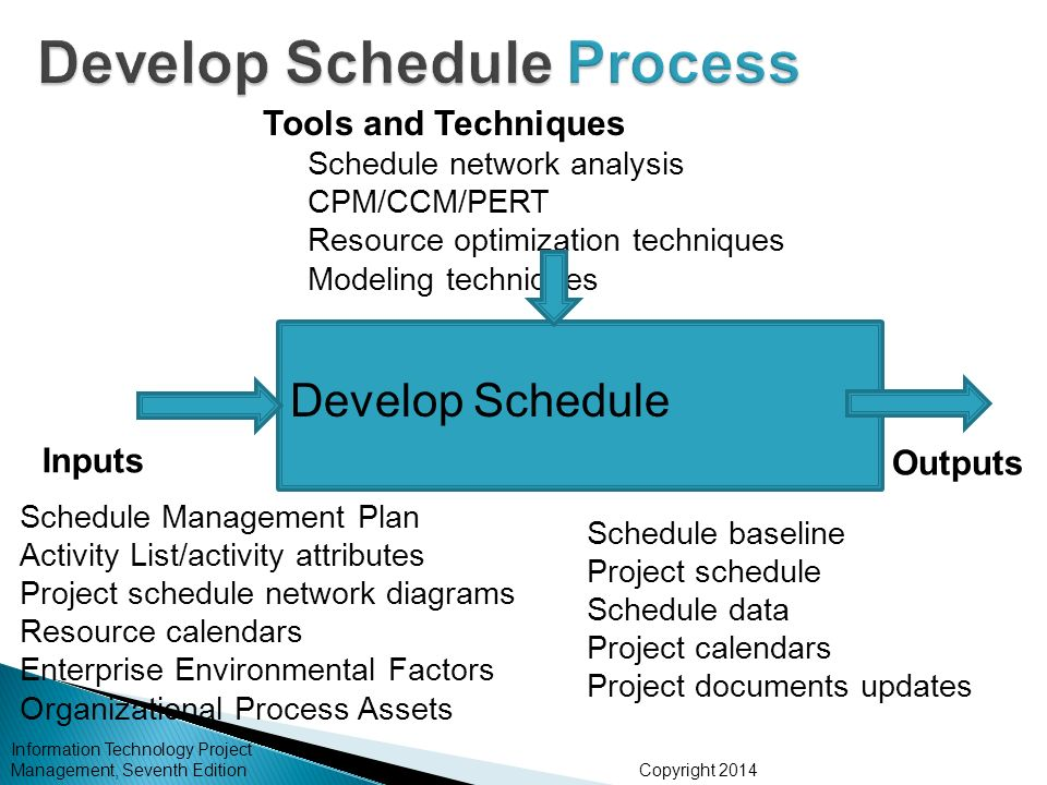 Chapter 6 project time management ppt download 36 develop schedule process tools and techniques schedule network ccuart Images