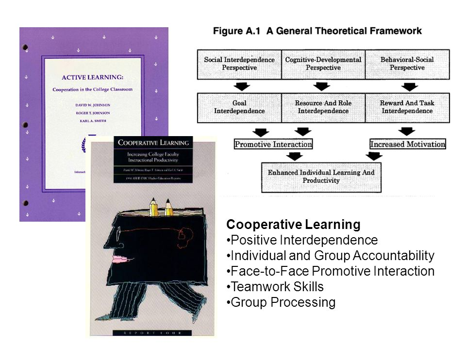 Cooperative Learning •Positive Interdependence. •Individual and Group Accountability. •Face-to-Face Promotive Interaction.