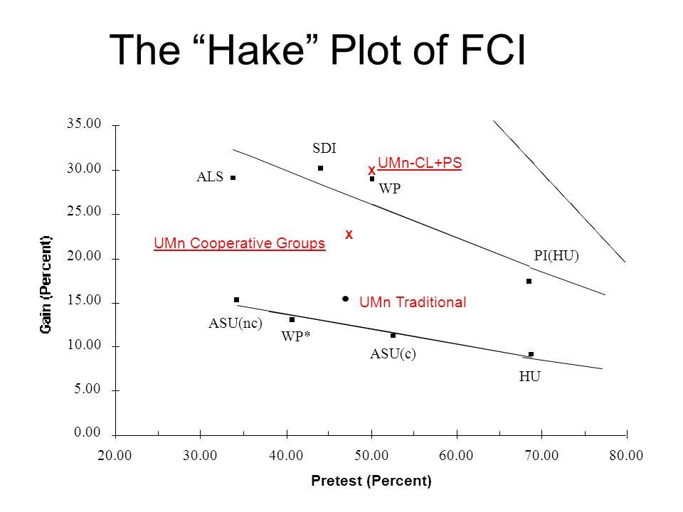 The Hake Plot of FCI 35.00 SDI UMn-CL+PS 30.00 ALS WP 25.00