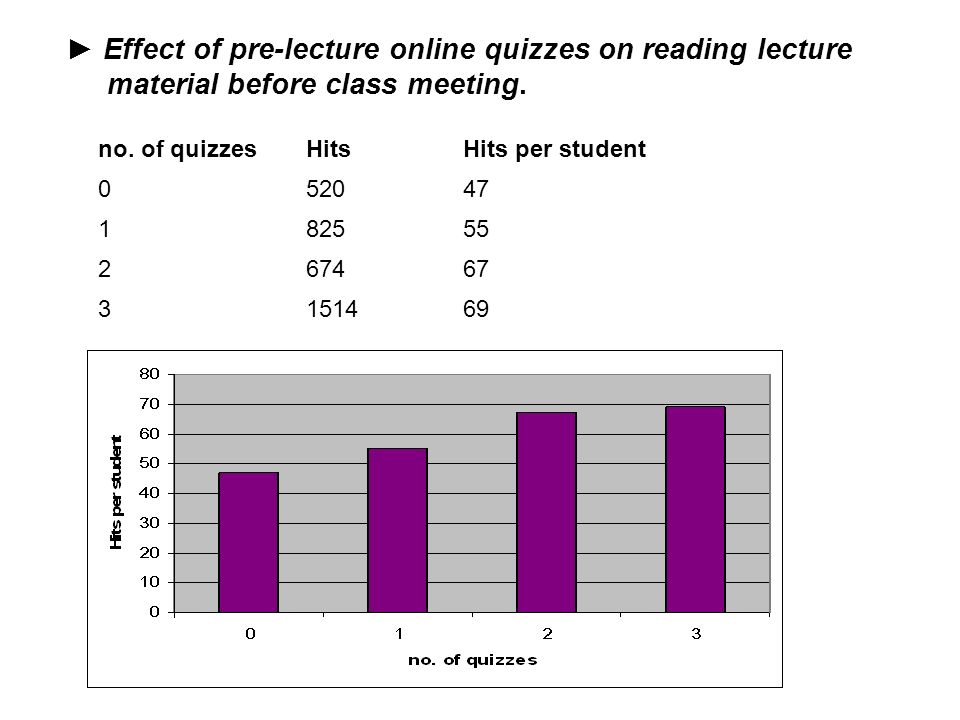 ► Effect of pre-lecture online quizzes on reading lecture material before class meeting.
