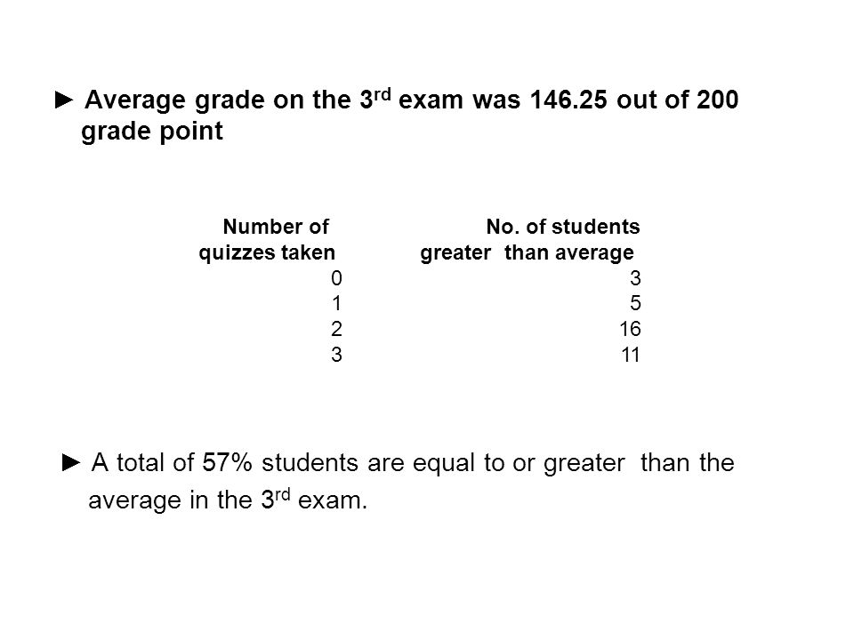 ► Average grade on the 3rd exam was 146.25 out of 200 grade point