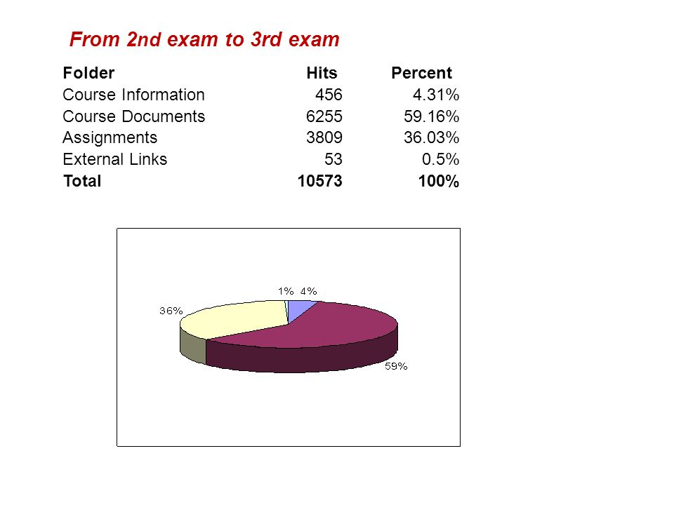 From 2nd exam to 3rd exam Folder Hits Percent Course Information 456