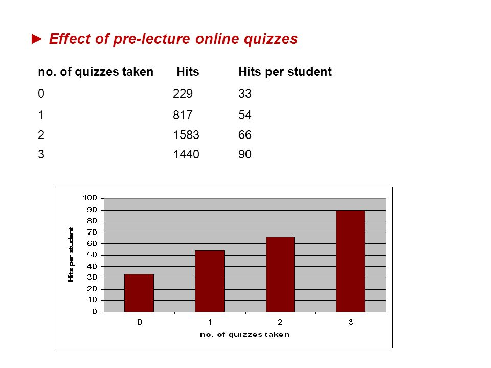► Effect of pre-lecture online quizzes