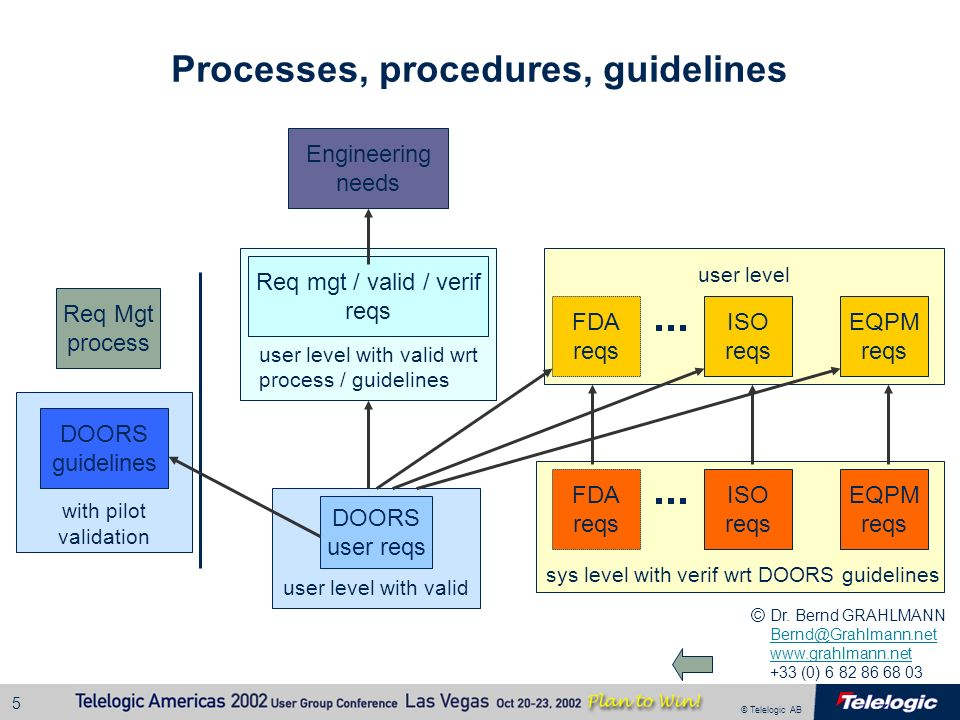 Processes, procedures, guidelines