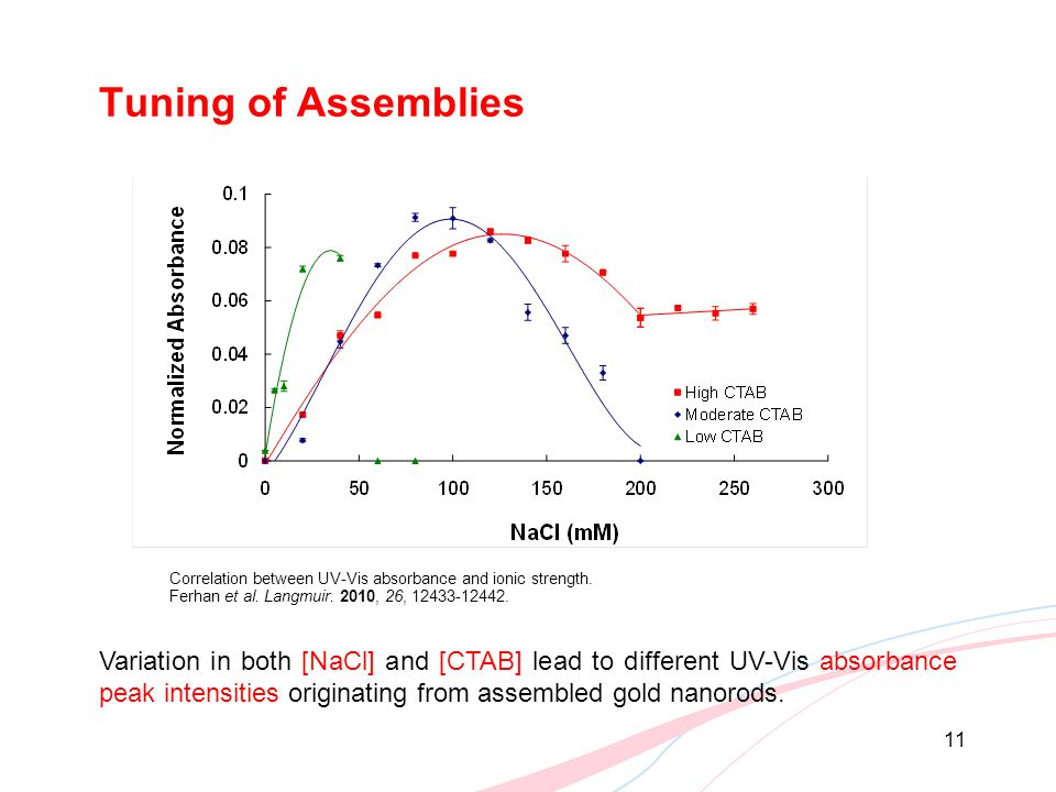 Tuning of Assemblies Correlation between UV-Vis absorbance and ionic strength. Ferhan et al. Langmuir. 2010, 26, 12433-12442.