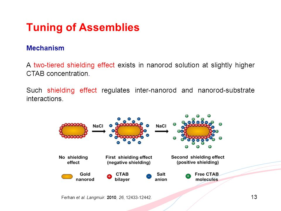 Tuning of Assemblies Mechanism