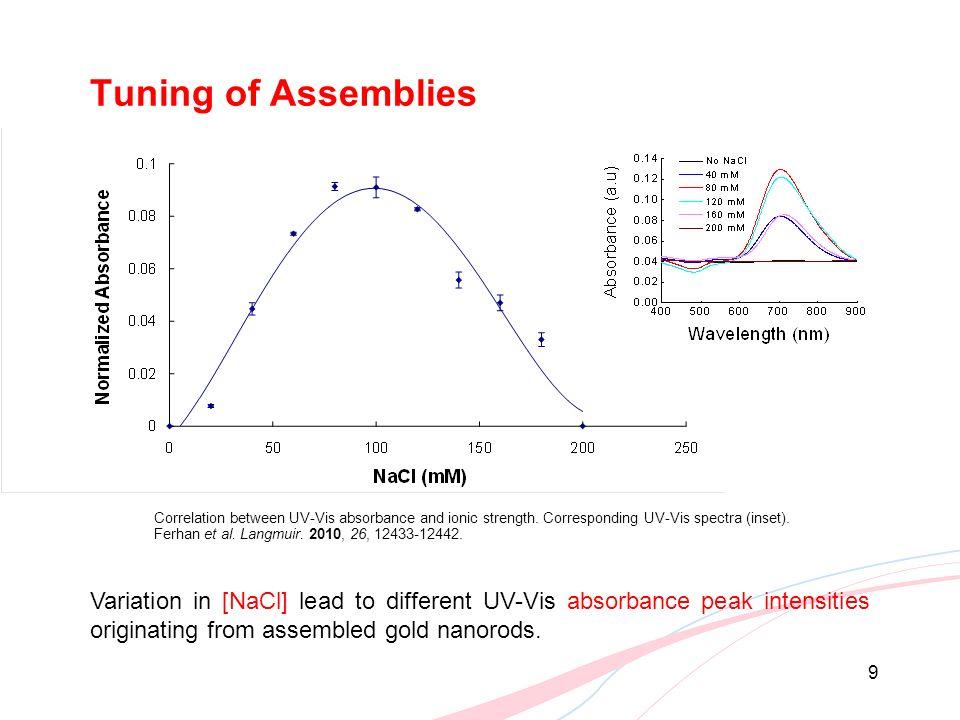 Tuning of Assemblies Ferhan et al. Langmuir. 2010, 26, 12433-12442.