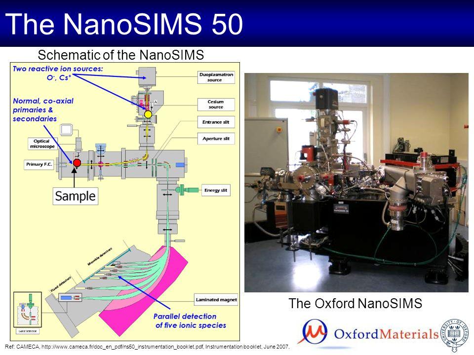 Schematic of the NanoSIMS