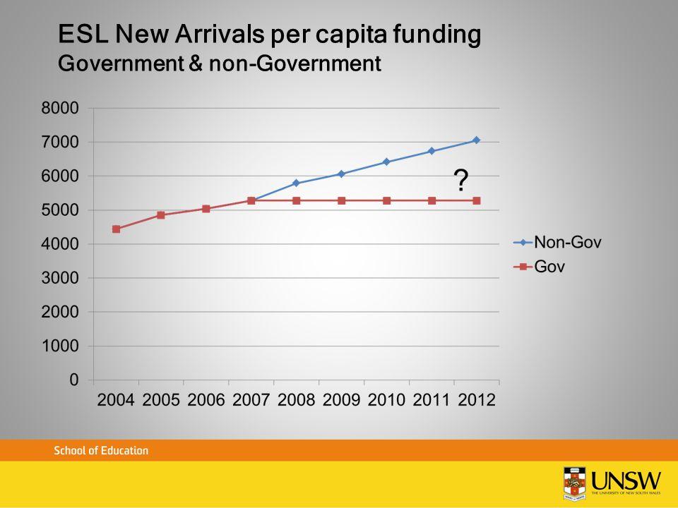 ESL New Arrivals per capita funding