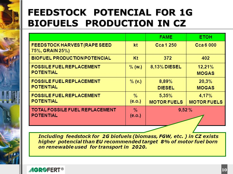 FEEDSTOCK POTENCIAL FOR 1G BIOFUELS PRODUCTION IN CZ