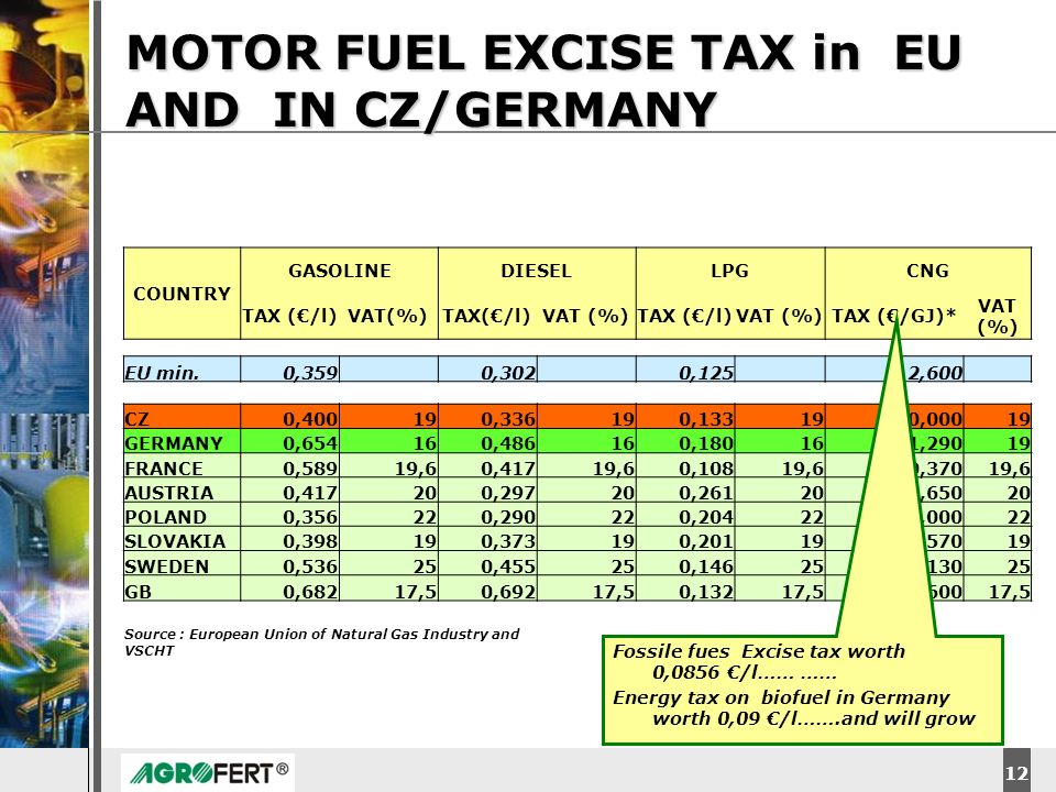 MOTOR FUEL EXCISE TAX in EU AND IN CZ/GERMANY