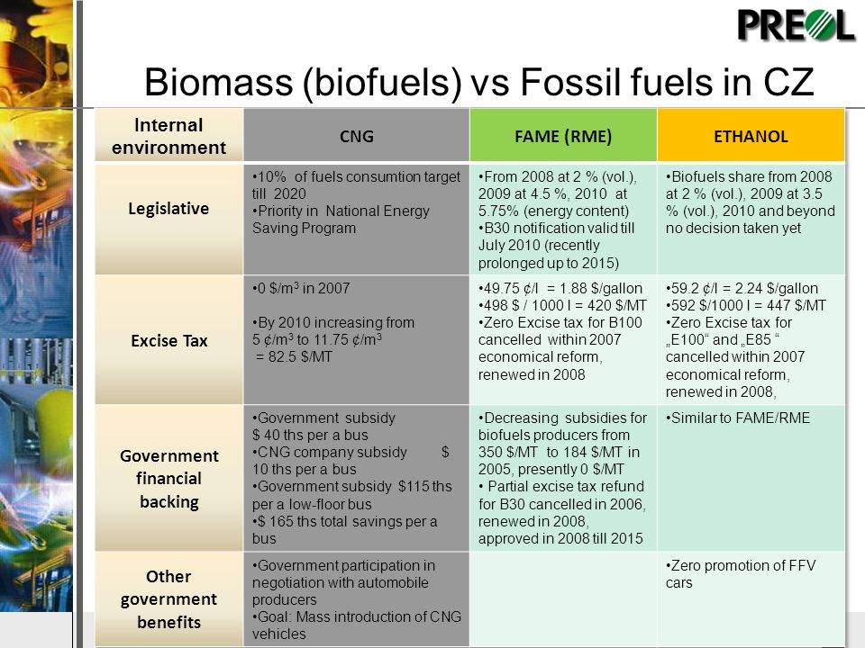 Biomass (biofuels) vs Fossil fuels in CZ