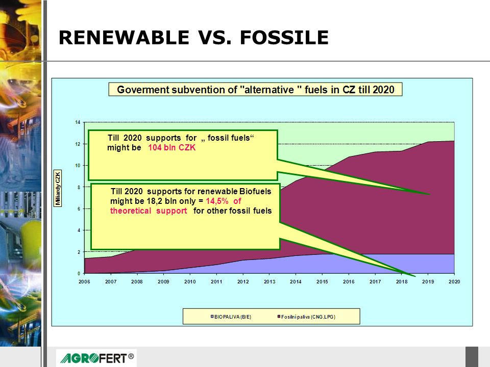 "RENEWABLE VS. FOSSILE Till 2020 supports for "" fossil fuels might be 104 bln CZK."