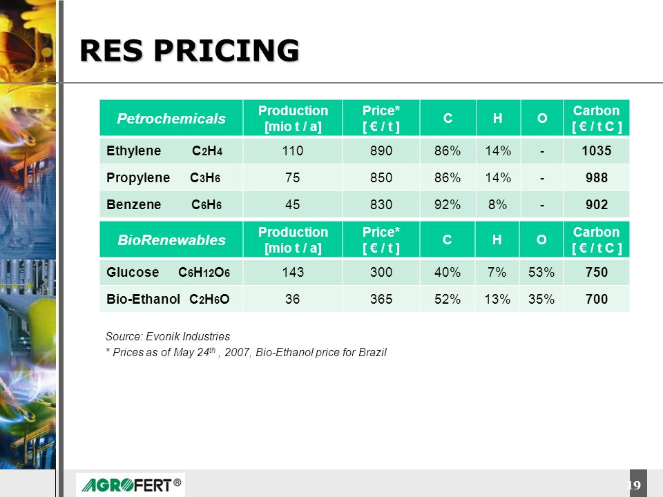 RES PRICING Petrochemicals BioRenewables Production [mio t / a] Price*