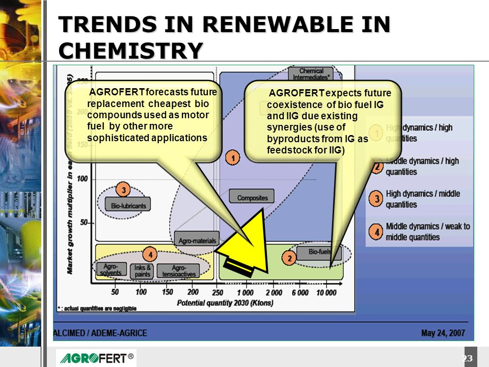 TRENDS IN RENEWABLE IN CHEMISTRY