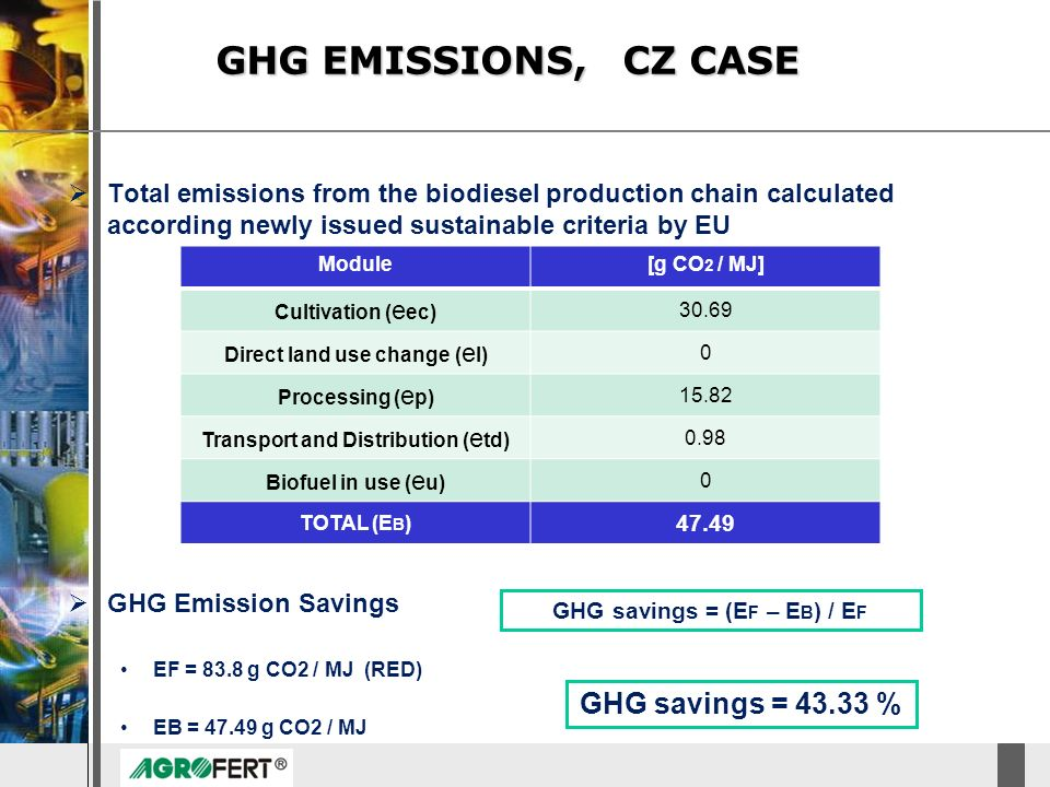GHG savings = (EF – EB) / EF