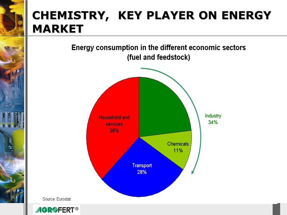CHEMISTRY, KEY PLAYER ON ENERGY MARKET