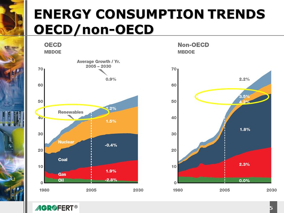 ENERGY CONSUMPTION TRENDS OECD/non-OECD