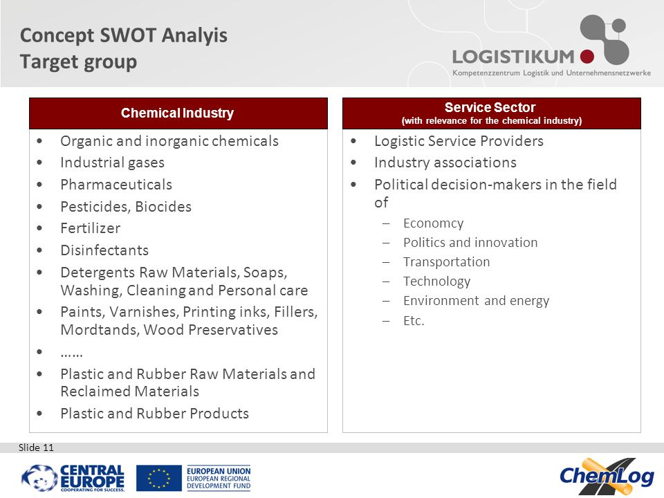 Concept SWOT Analyis Target group