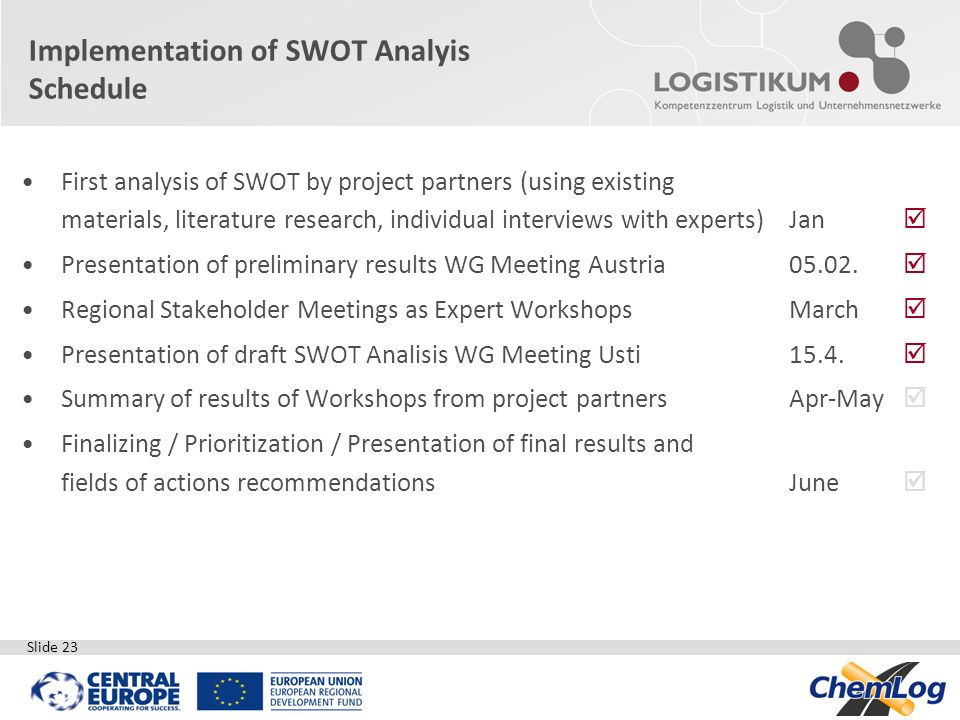 Implementation of SWOT Analyis Schedule