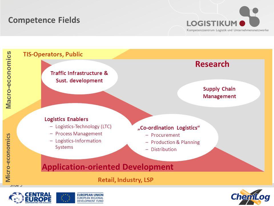Traffic Infrastructure & Sust. development Supply Chain Management