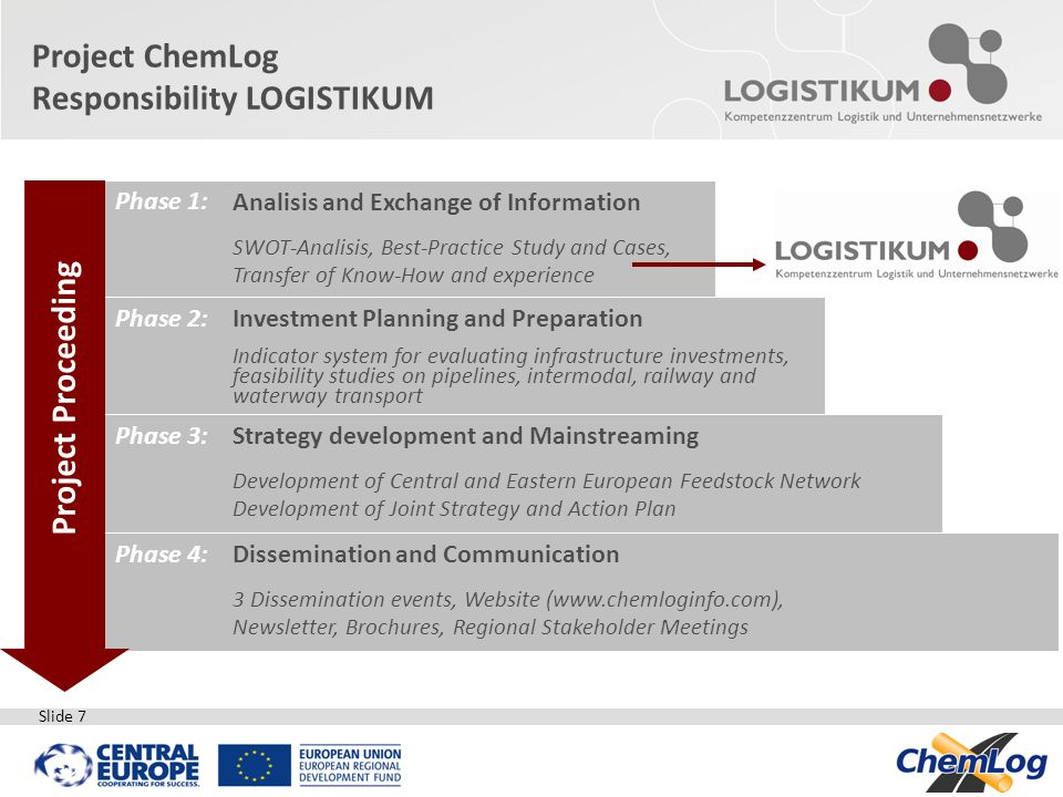 Project ChemLog Responsibility LOGISTIKUM