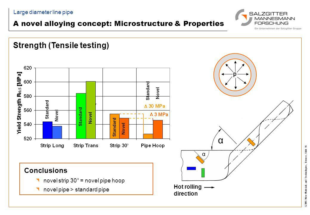 A novel alloying concept: Microstructure & Properties