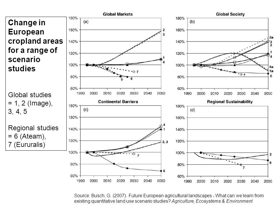 Change in European cropland areas for a range of scenario studies