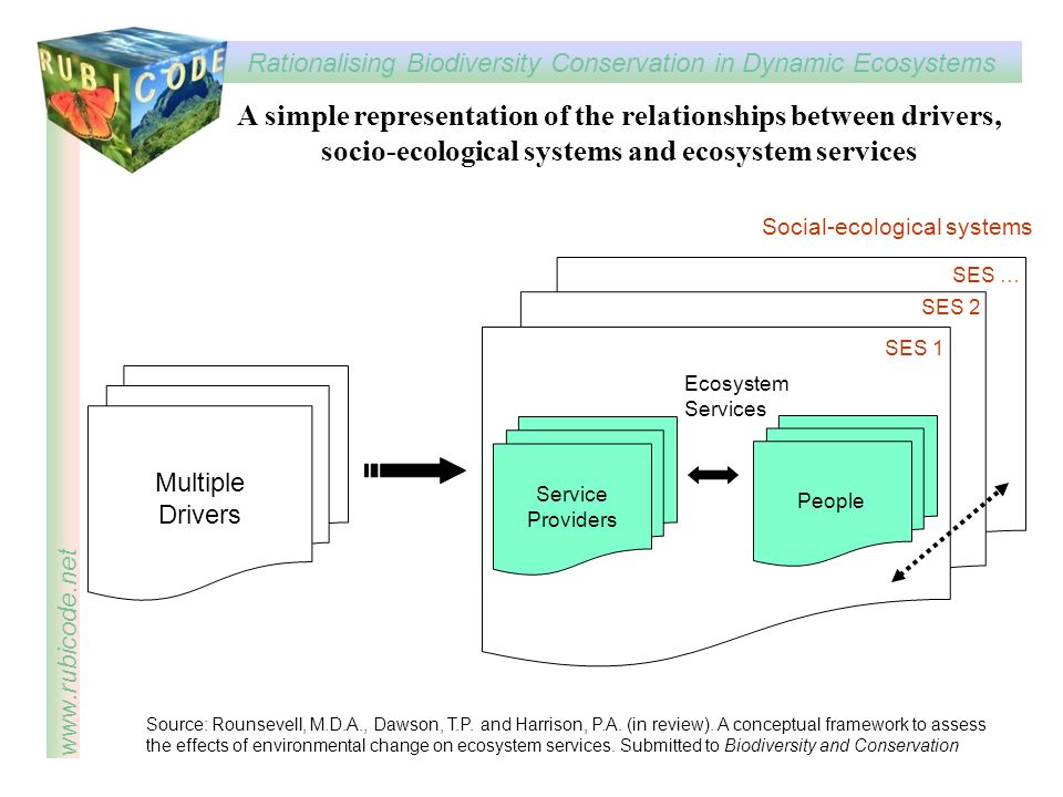 A simple representation of the relationships between drivers, socio-ecological systems and ecosystem services