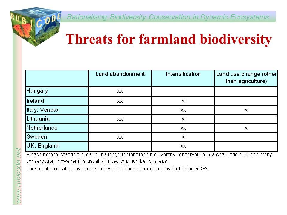 Threats for farmland biodiversity