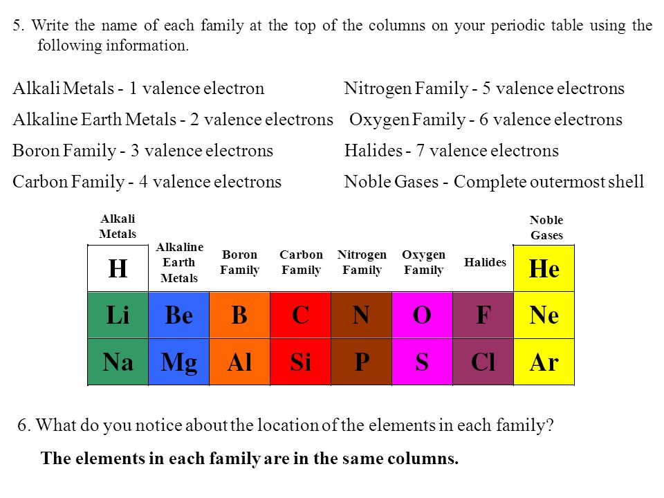 Boron Family - 3 valence electrons Halides - 7 valence electrons