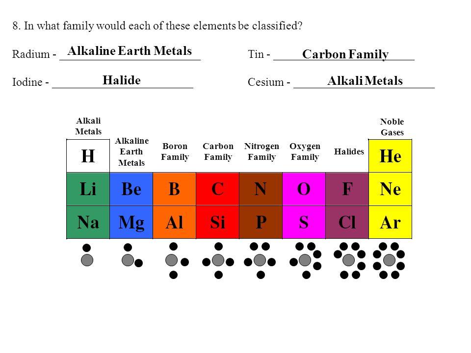 Alkaline Earth Metals Carbon Family Halide Alkali Metals