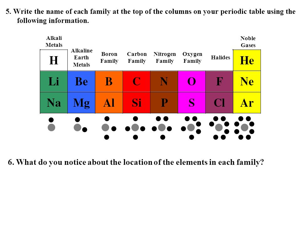 5. Write the name of each family at the top of the columns on your periodic table using the following information.