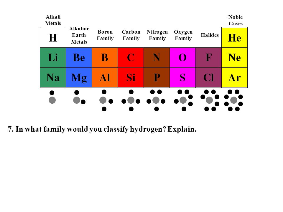 7. In what family would you classify hydrogen Explain.