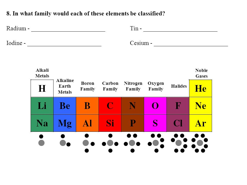 8. In what family would each of these elements be classified