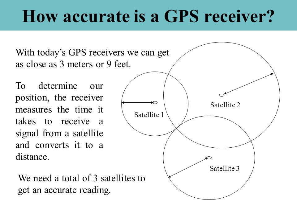 How accurate is a GPS receiver