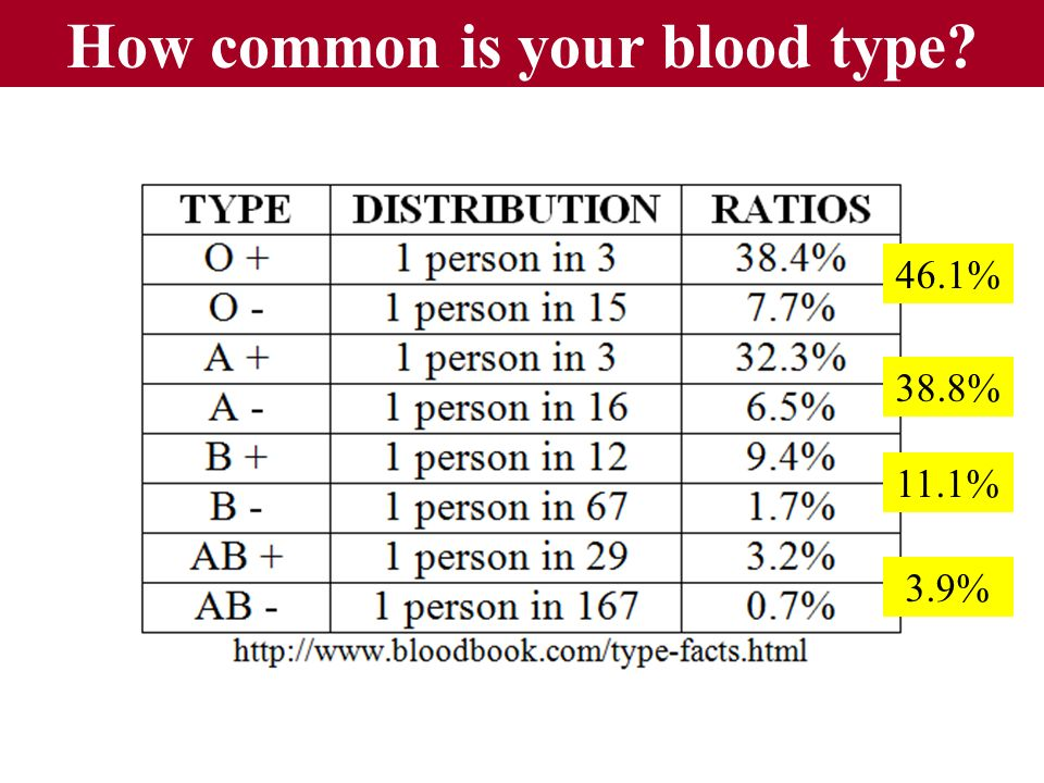 How common is your blood type