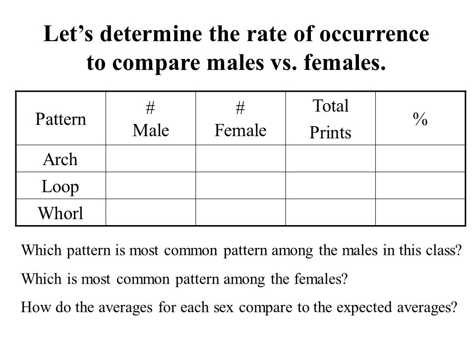 Let's determine the rate of occurrence to compare males vs. females.